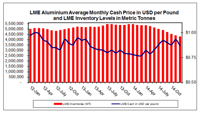 LME Aluminium Average Monthly Cash Price in USD per Pound and LME Inventory Levels in Metric Tonnes