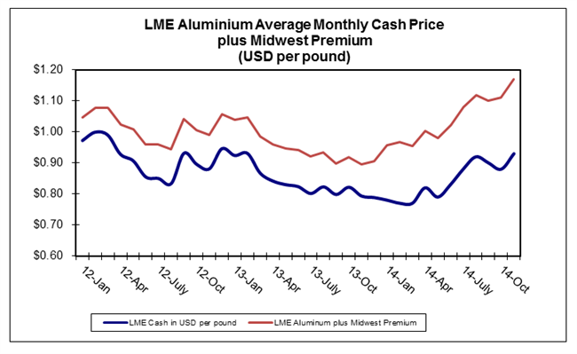 LME Aluminium Average Monthly Cash Price  plus Midwest Premium (USD per pound)