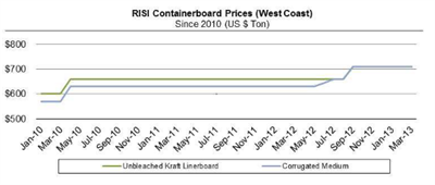 Containerboard Perspectives Graph Q1 2013