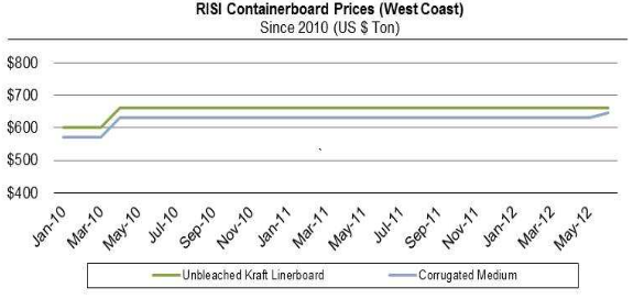 Containerboard Perspectives Graph Q2 2012
