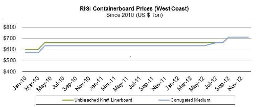 Containerboard Perspectives Graph Q4 2012