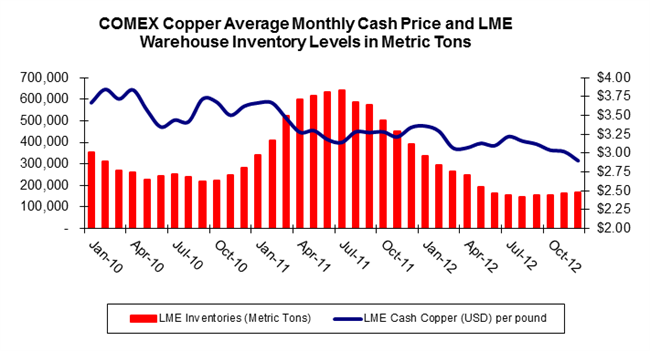 COMEX Copper Average Monthly Cash Price and LME Warehouse Inventory Levels in Metric Tons