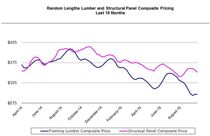 Hilco-Lumber-Industry-Perspective-Q3-2015web
