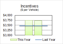 Auto Perspective - 1st Quarter 2018 Incentives