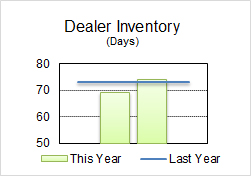 Auto Perspective - 1st Quarter 2018 Dealer Inventory