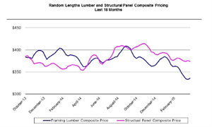 Lumber Perspectives Graph Q1 2015