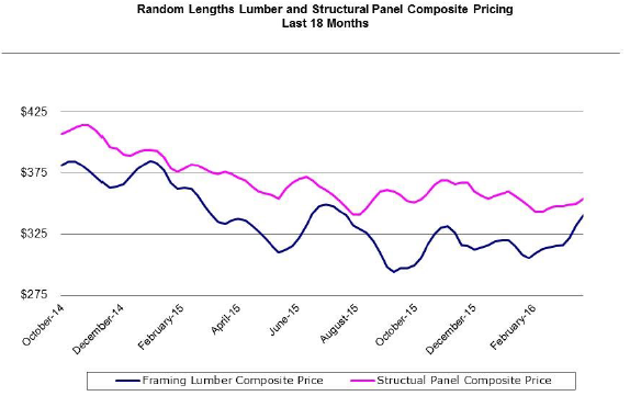 Lumber Perspectives Graph Q1 2016