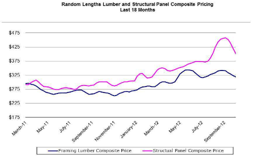 Lumber Perspectives Graph Q3 2012