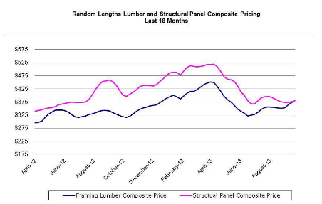 Lumber Perspectives Graph Q3 2013