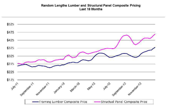 Lumber Perspectives Graph Q4 2012