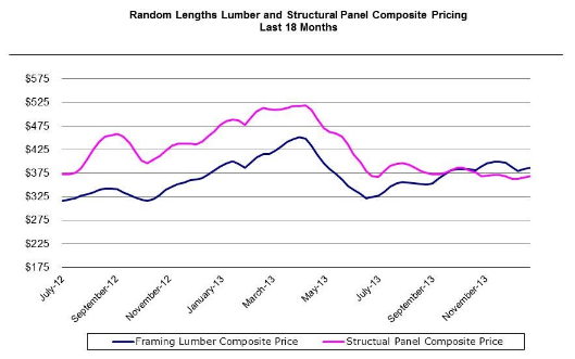 Lumber Perspectives Graph Q4 2013