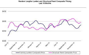 Lumber Perspectives Graph Q4 2014