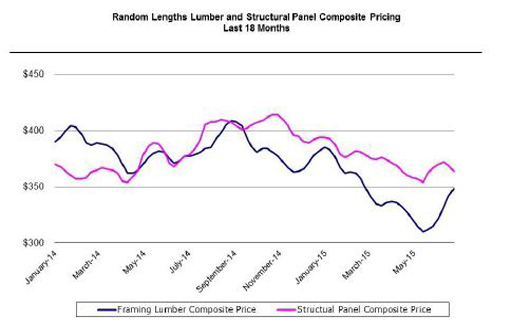 Lumber-q2-perspectives-graph