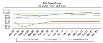 Paper Perspectives Graph Q1 2012