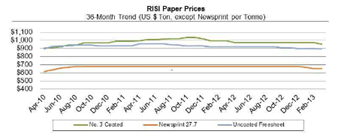 Paper Perspectives Graph Q1 2013