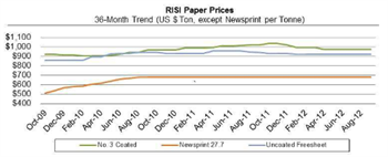 Paper Perspectives Graph Q3 2012