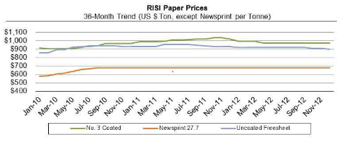 Paper Perspectives Graph Q4 2012
