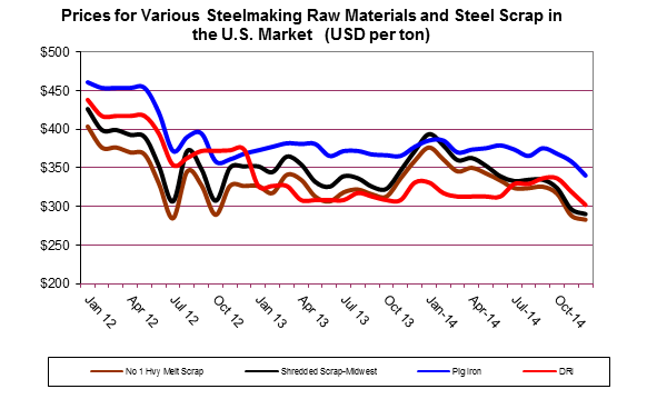 Prices for Various Steelmaking Raw Materials and Steel Scrap in the U.S. Market   (USD per ton)