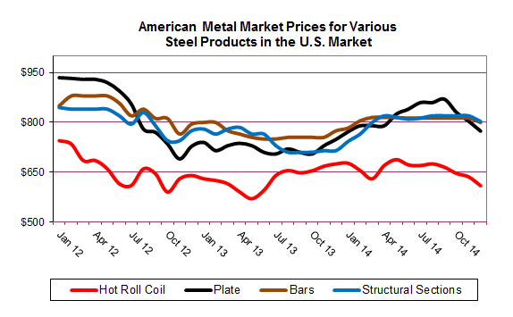 American Metal Market Prices for Various  Steel Products in the U.S. Market