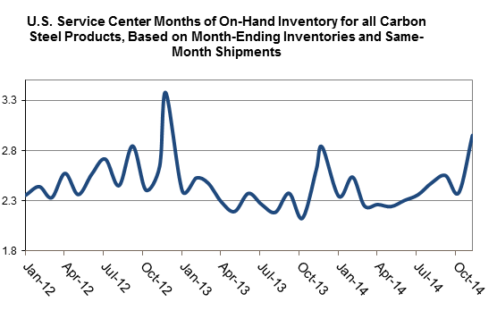 U.S. Service Center Months of On-Hand Inventory for all Carbon Steel Products, Based on Month-Ending Inventories and Same-Month Shipments