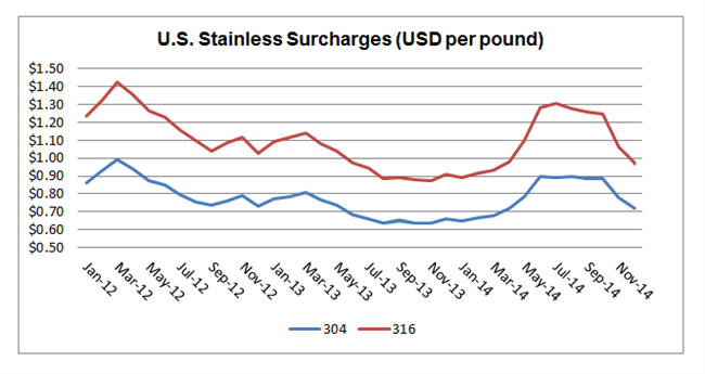 U.S. Stainless Surcharges (USD per pound)
