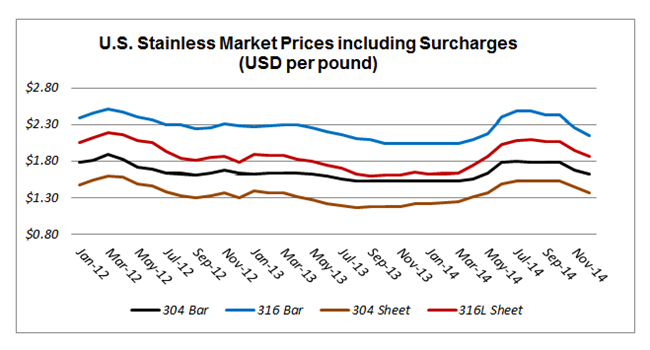 U.S. Stainless Market Prices including Surcharges (USD per pound)